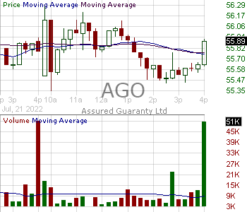 AGO - Assured Guaranty Ltd. 15 minute intraday candlestick chart with less than 1 minute delay