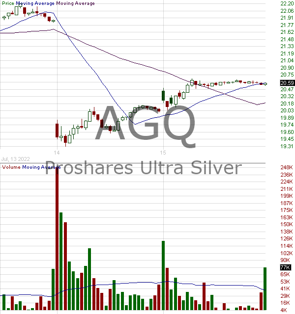 AGQ - ProShares Ultra Silver 15 minute intraday candlestick chart with less than 1 minute delay