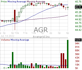 AGR - Avangrid Inc. 15 minute intraday candlestick chart with less than 1 minute delay