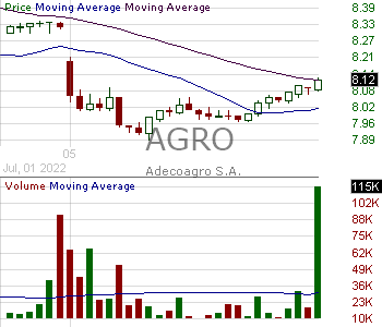 AGRO - Adecoagro S.A. Common Shares 15 minute intraday candlestick chart with less than 1 minute delay