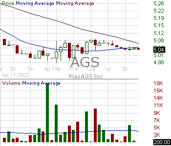 AGS - PlayAGS Inc. 15 minute intraday candlestick chart with less than 1 minute delay