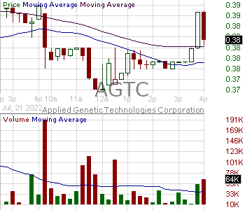 AGTC - Applied Genetic Technologies Corporation 15 minute intraday candlestick chart with less than 1 minute delay