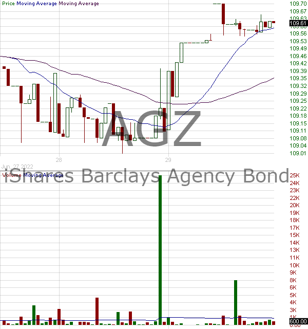 AGZ - iShares Agency Bond ETF 15 minute intraday candlestick chart with less than 1 minute delay