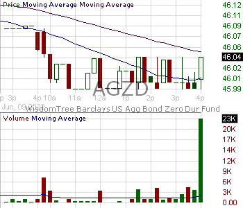 AGZD - WisdomTree Interest Rate Hedged U.S. Aggregate Bond Fund 15 minute intraday candlestick chart with less than 1 minute delay