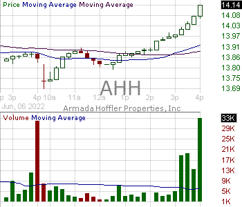 AHH - Armada Hoffler Properties Inc. 15 minute intraday candlestick chart with less than 1 minute delay