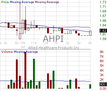AHPI - Allied Healthcare Products Inc. 15 minute intraday candlestick chart with less than 1 minute delay