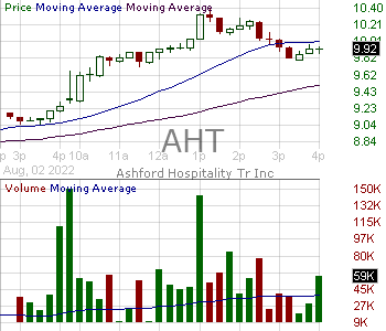 AHT - Ashford Hospitality Trust Inc 15 minute intraday candlestick chart with less than 1 minute delay