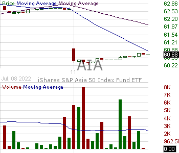 AIA - iShares Asia 50 ETF 15 minute intraday candlestick chart with less than 1 minute delay