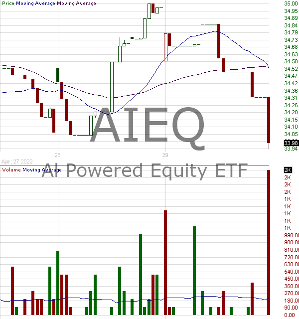 AIEQ - AI Powered Equity ETF 15 minute intraday candlestick chart with less than 1 minute delay