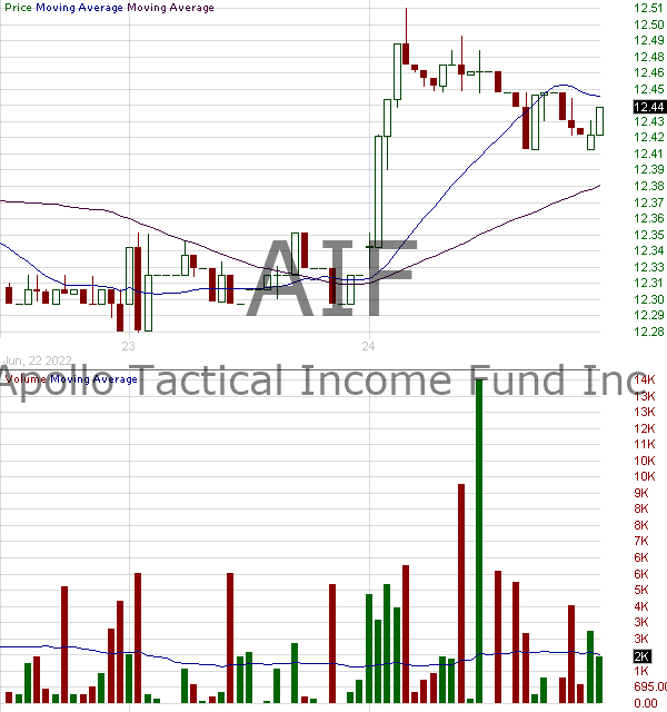 AIF - Apollo Tactical Income Fund Inc. 15 minute intraday candlestick chart with less than 1 minute delay