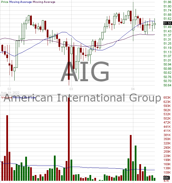 AIG - American International Group Inc. 15 minute intraday candlestick chart with less than 1 minute delay