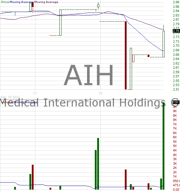 AIH - Aesthetic Medical International Holdings Group Ltd. - ADR 15 minute intraday candlestick chart with less than 1 minute delay