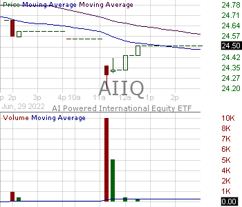 AIIQ - AI Powered International Equity ETF 15 minute intraday candlestick chart with less than 1 minute delay