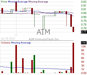 AIM - AIM ImmunoTech Inc. 15 minute intraday candlestick chart with less than 1 minute delay