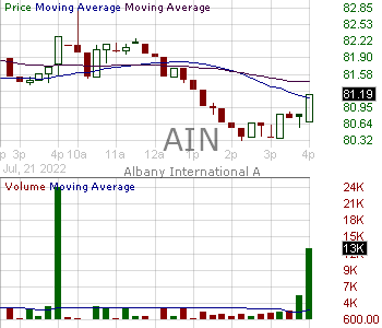 AIN - Albany International Corporation 15 minute intraday candlestick chart with less than 1 minute delay