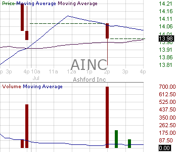 AINC - Ashford Inc. (Holding Company) 15 minute intraday candlestick chart with less than 1 minute delay