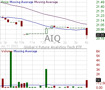 AIQ - Global X Artificial Intelligence Technology ETF 15 minute intraday candlestick chart with less than 1 minute delay