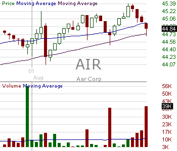 AIR - AAR Corp. 15 minute intraday candlestick chart with less than 1 minute delay
