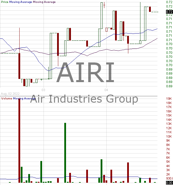 AIRI - Air Industries Group 15 minute intraday candlestick chart with less than 1 minute delay