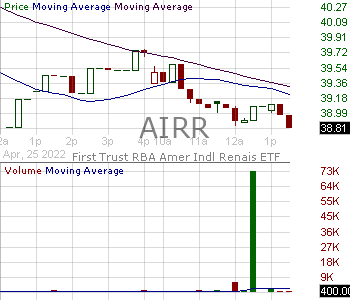 AIRR - First Trust RBA American Industrial Renaissance ETF 15 minute intraday candlestick chart with less than 1 minute delay