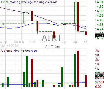 AIRT - Air T Inc. 15 minute intraday candlestick chart with less than 1 minute delay