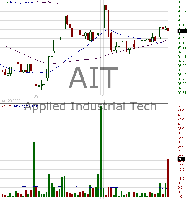 AIT - Applied Industrial Technologies Inc. 15 minute intraday candlestick chart with less than 1 minute delay
