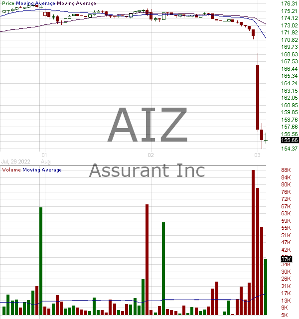 AIZ - Assurant Inc. 15 minute intraday candlestick chart with less than 1 minute delay