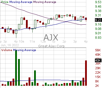 AJX - Great Ajax Corp. 15 minute intraday candlestick chart with less than 1 minute delay