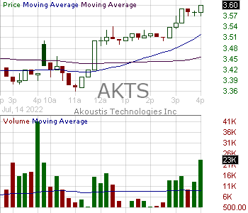 AKTS - Akoustis Technologies Inc. 15 minute intraday candlestick chart with less than 1 minute delay