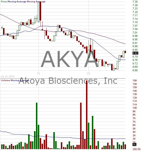 AKYA - Akoya BioSciences Inc. 15 minute intraday candlestick chart ~15 minute delay