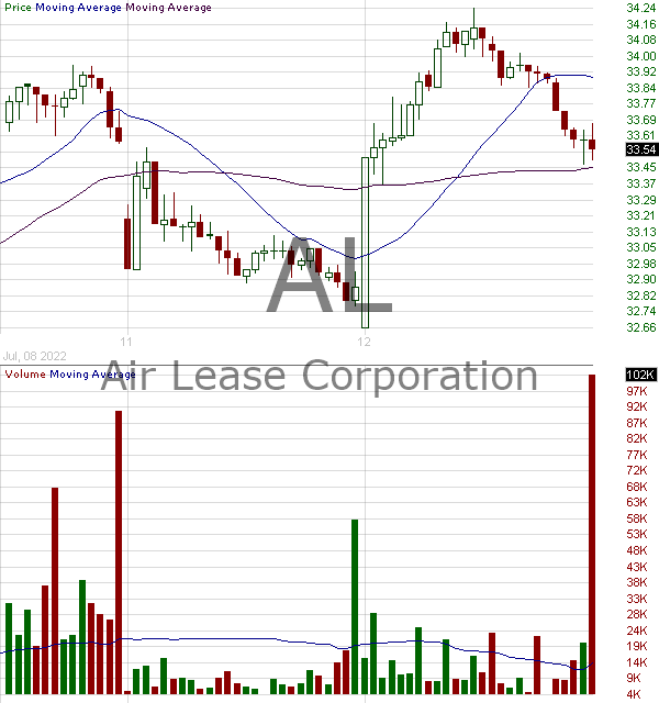 AL - Air Lease Corporation Class A 15 minute intraday candlestick chart with less than 1 minute delay