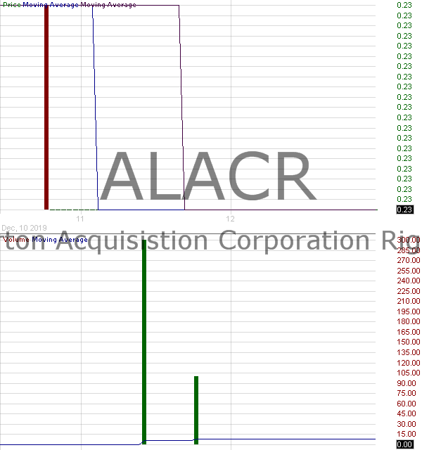 ALACR - Alberton Acquisition Corporation - Rights 15 minute intraday candlestick chart with less than 1 minute delay