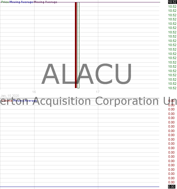 ALACU - Alberton Acquisition Corporation - Unit 15 minute intraday candlestick chart with less than 1 minute delay