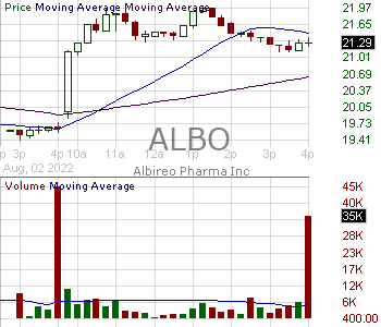 ALBO - Albireo Pharma Inc. 15 minute intraday candlestick chart with less than 1 minute delay