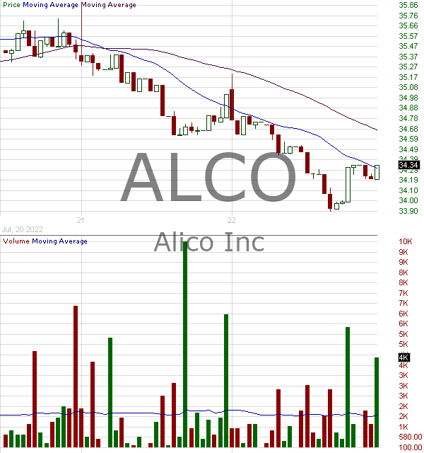ALCO - Alico Inc. 15 minute intraday candlestick chart with less than 1 minute delay