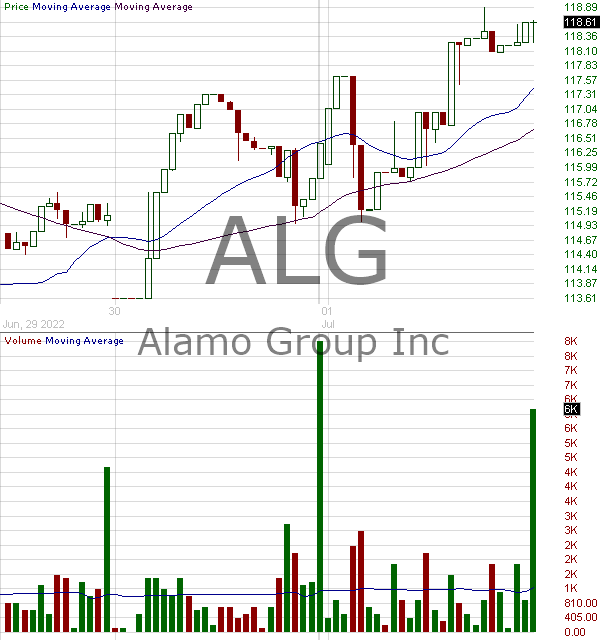 ALG - Alamo Group Inc. 15 minute intraday candlestick chart with less than 1 minute delay
