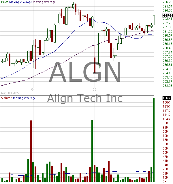 ALGN - Align Technology Inc. 15 minute intraday candlestick chart with less than 1 minute delay
