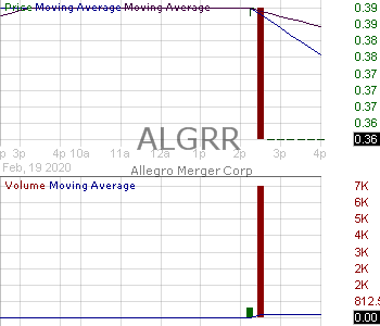 ALGRR - Allegro Merger Corp. - Right 15 minute intraday candlestick chart with less than 1 minute delay