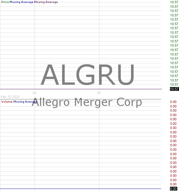 ALGRU - Allegro Merger Corp. - Unit 15 minute intraday candlestick chart with less than 1 minute delay