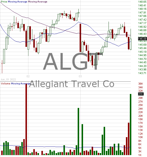 ALGT - Allegiant Travel Company 15 minute intraday candlestick chart with less than 1 minute delay