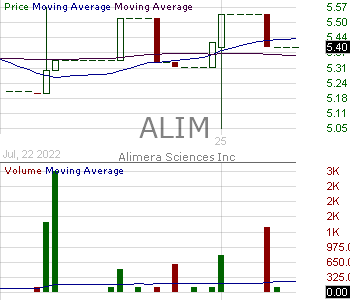 ALIM - Alimera Sciences Inc. 15 minute intraday candlestick chart with less than 1 minute delay
