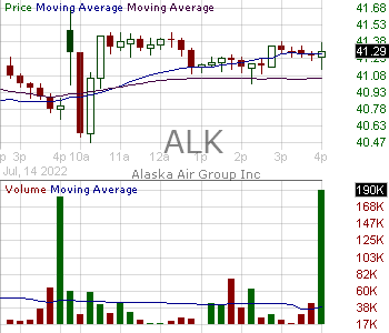 ALK - Alaska Air Group Inc. 15 minute intraday candlestick chart with less than 1 minute delay
