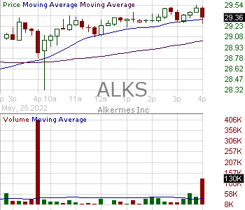 ALKS - Alkermes plc 15 minute intraday candlestick chart with less than 1 minute delay