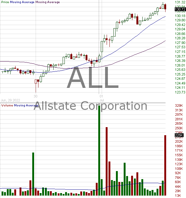 ALL - Allstate Corporation 15 minute intraday candlestick chart with less than 1 minute delay