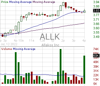 ALLK - Allakos Inc. 15 minute intraday candlestick chart with less than 1 minute delay
