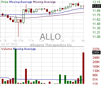ALLO - Allogene Therapeutics Inc. 15 minute intraday candlestick chart with less than 1 minute delay