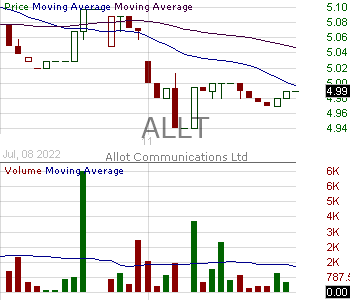 ALLT - Allot Ltd. 15 minute intraday candlestick chart with less than 1 minute delay