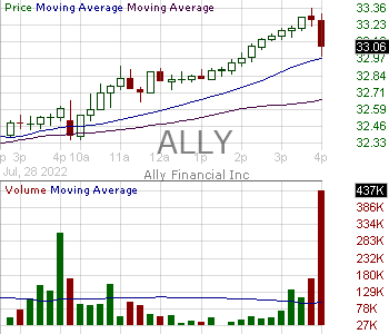 ALLY - Ally Financial Inc. 15 minute intraday candlestick chart with less than 1 minute delay