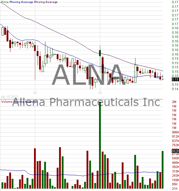 ALNA - Allena Pharmaceuticals Inc. 15 minute intraday candlestick chart with less than 1 minute delay