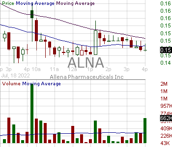 ALNA - Allena Pharmaceuticals Inc. 15 minute intraday candlestick chart ~15 minute delay